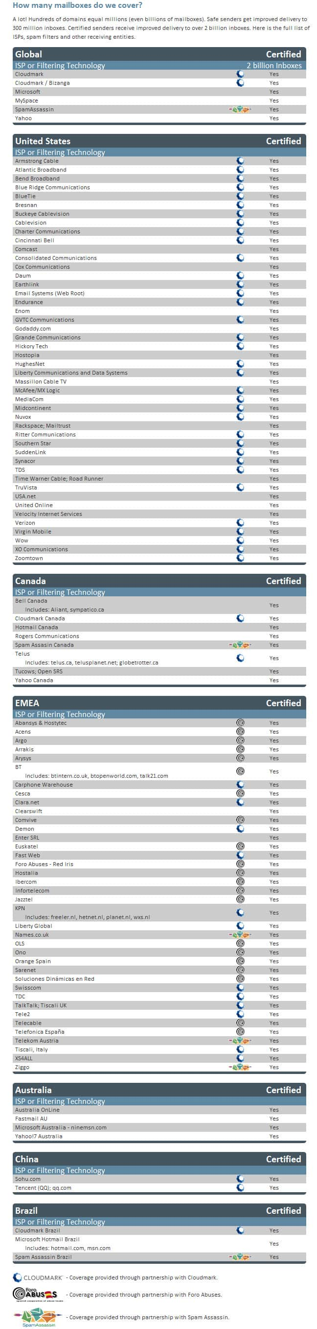 ReturnPath Certification | Smtp Hero